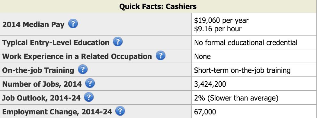Cashier Avg Pay
