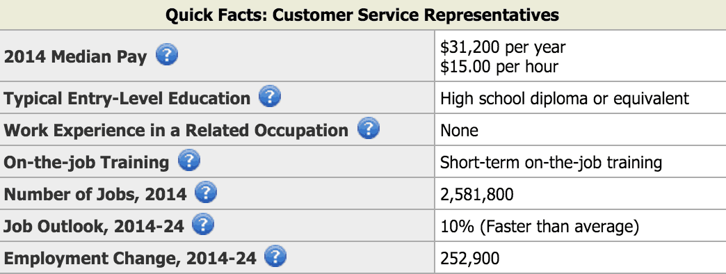 Customer Service Avg Pay