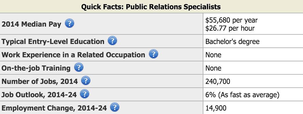 Public Relations Avg Salary