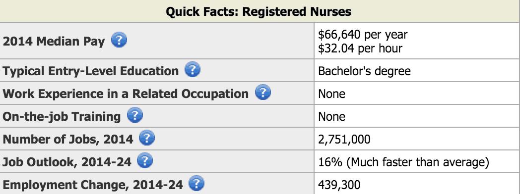 Registered Nurse avg pay