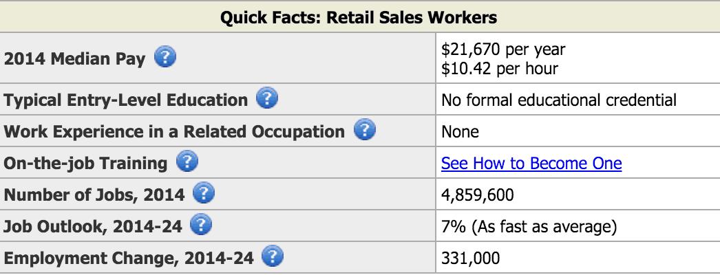 Retail Sales Associate Avg Pay