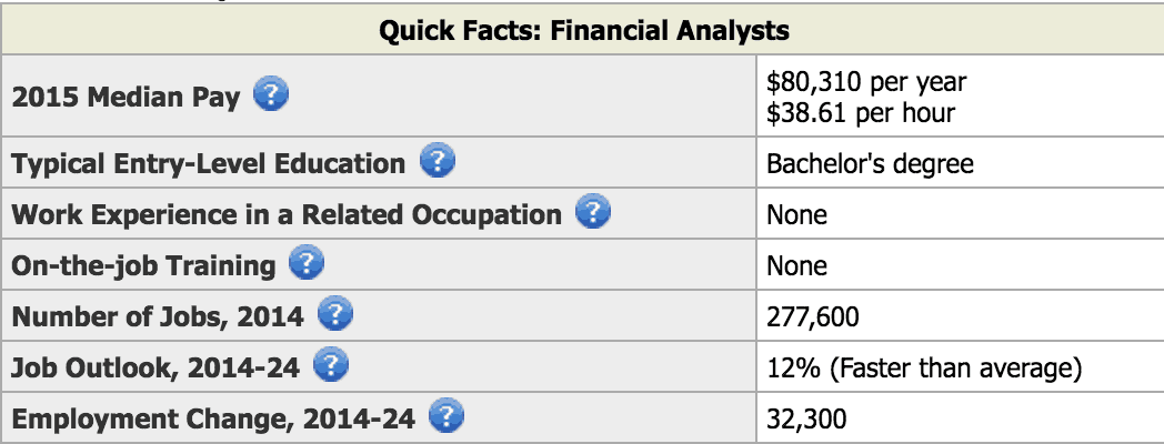 financial analyst salary financial analyst salary financial analyst