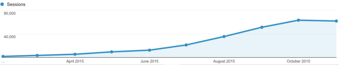 9-month traffic growth