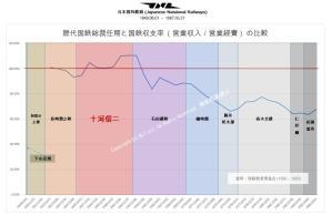 歴代国鉄総裁任期と国鉄収支率の比較