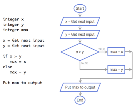 Coral | An ultra-simple code & flowchart language for learning