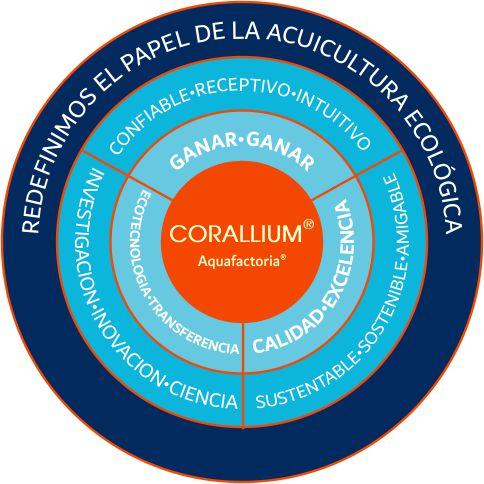 Corallium Aquicultura