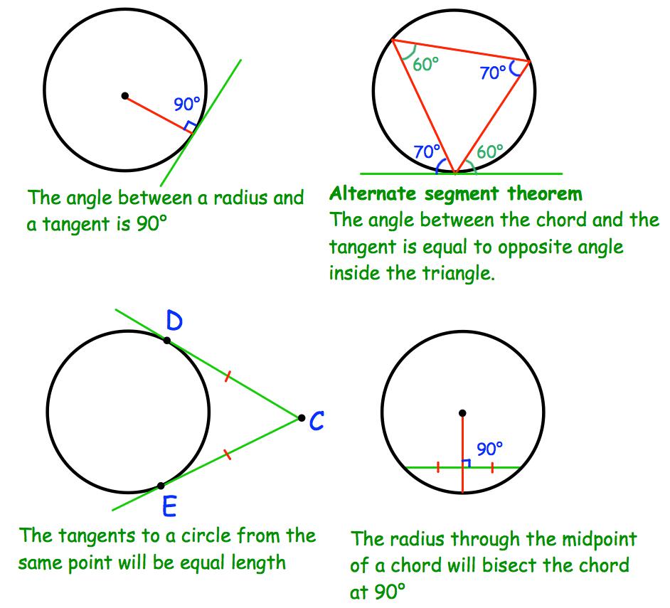 Circle Theorems Corbettmaths