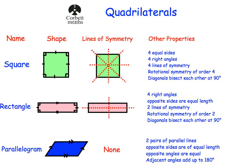 Quadrilaterals revision corbettmaths properties of quadrilaterals ccuart Images