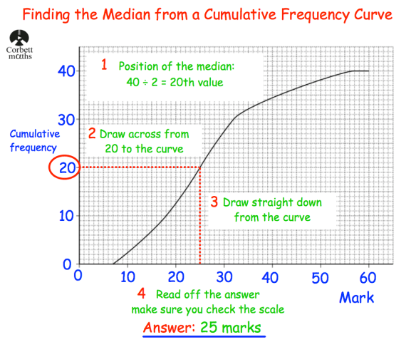 Median From A Cumulative Frequency Curvediagram Revision Corbettmaths