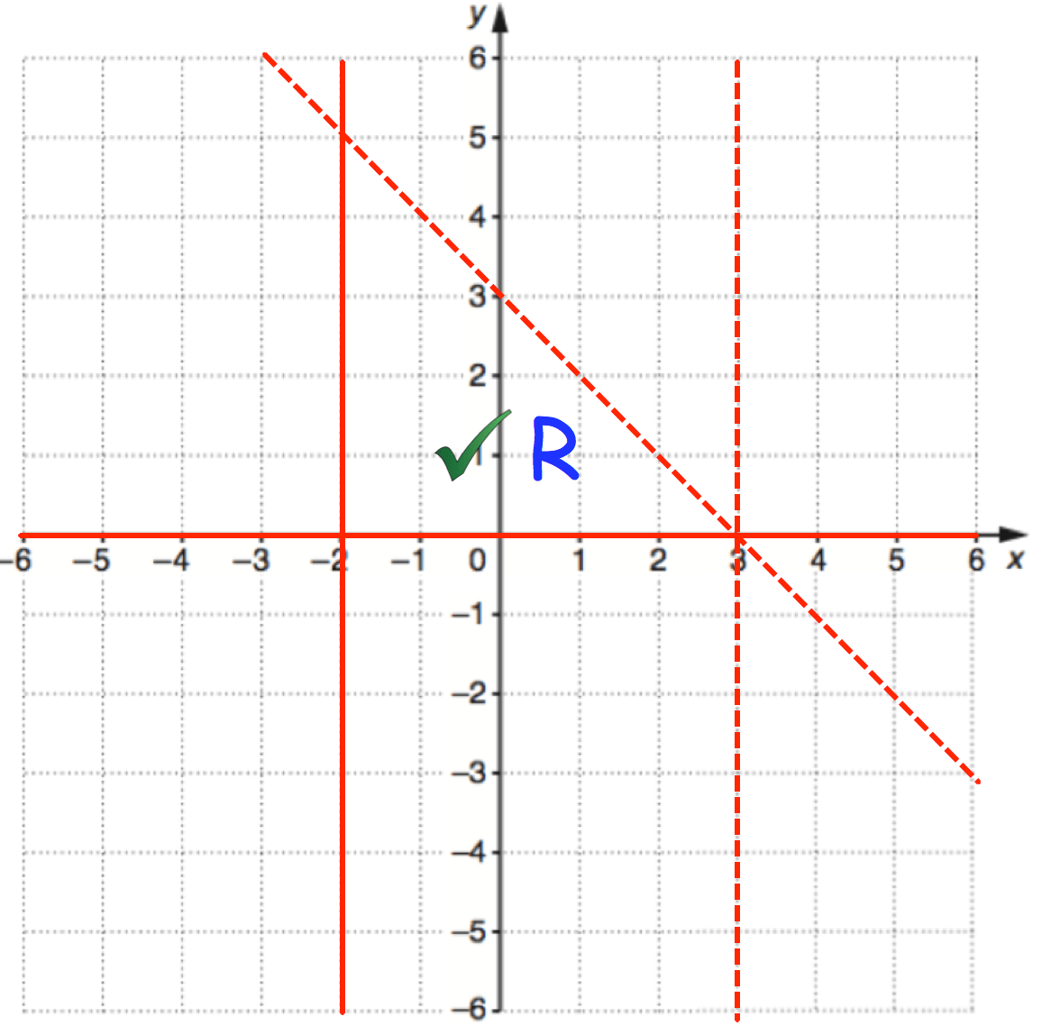 Graphical Inequalities 2