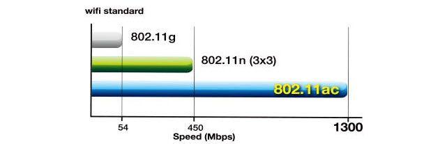 Wi-Fi_Standard