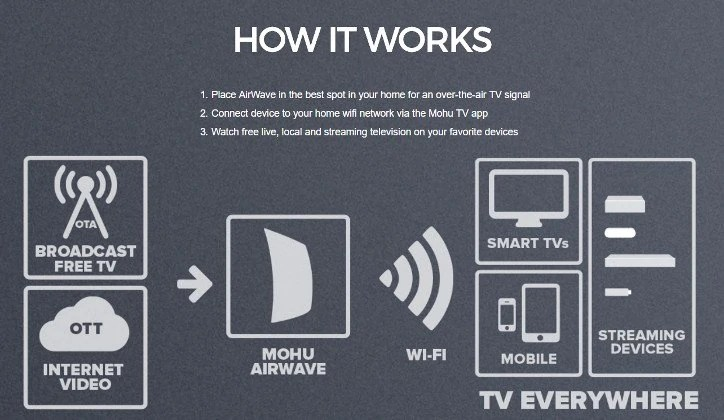mohu-airwave-available