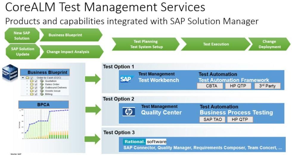 SAP Test Management Services
