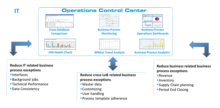 SAP Business-Process-Operations
