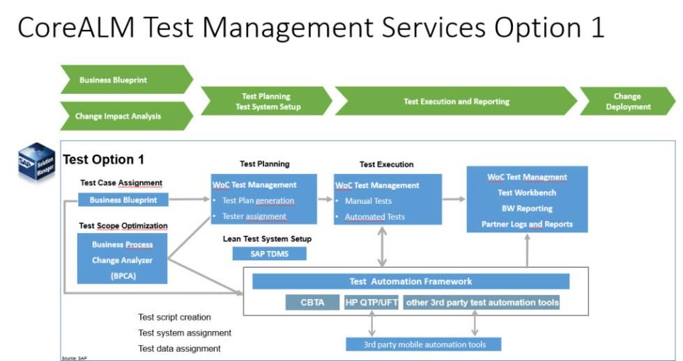 Core-ALM-Test-Management-Services-Option-1