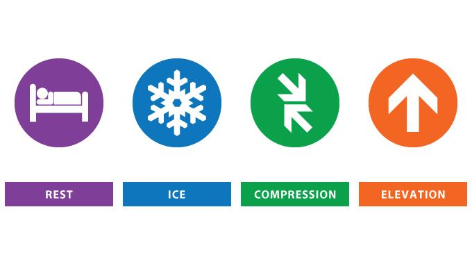 Image result for rice rest ice compression elevation