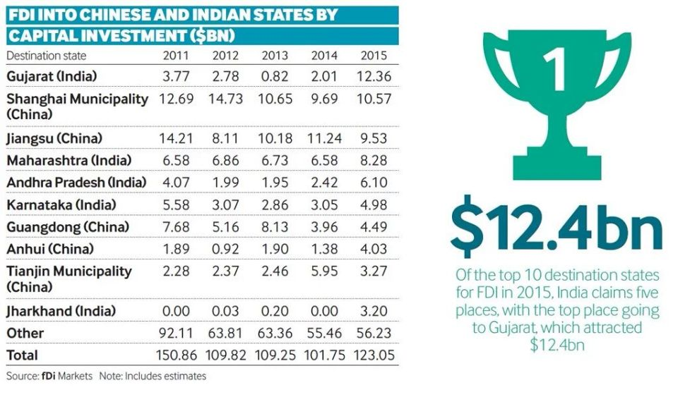 FDI in Indian and Chinese states in 2015