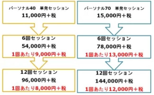 パーソナルトレーニング価格表
