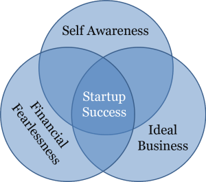 start up business success