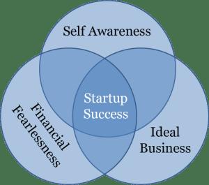 start up business success