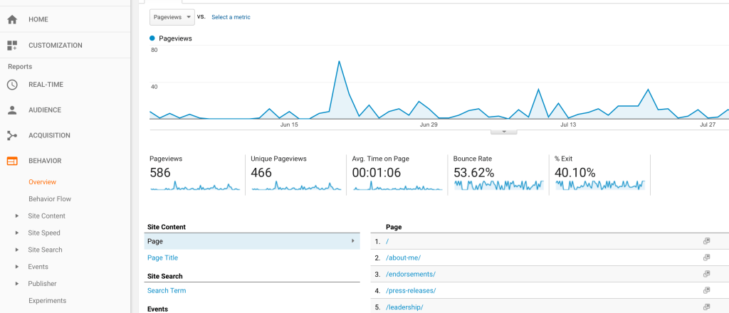 Landing Page Behavior in Google Analytics