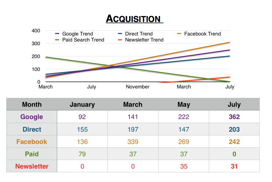 Using Google Analytics to Measure Acquisiton