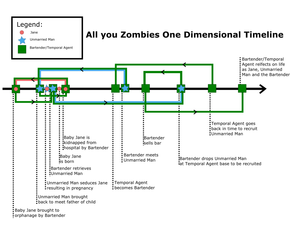 all_you_zombies_one_dimensional_timeline_by_kasuko-d4ghuw1