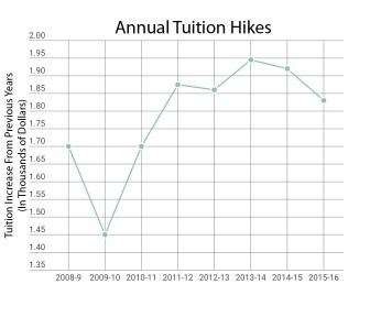 Pg-1-JPEG tuition 2 graph