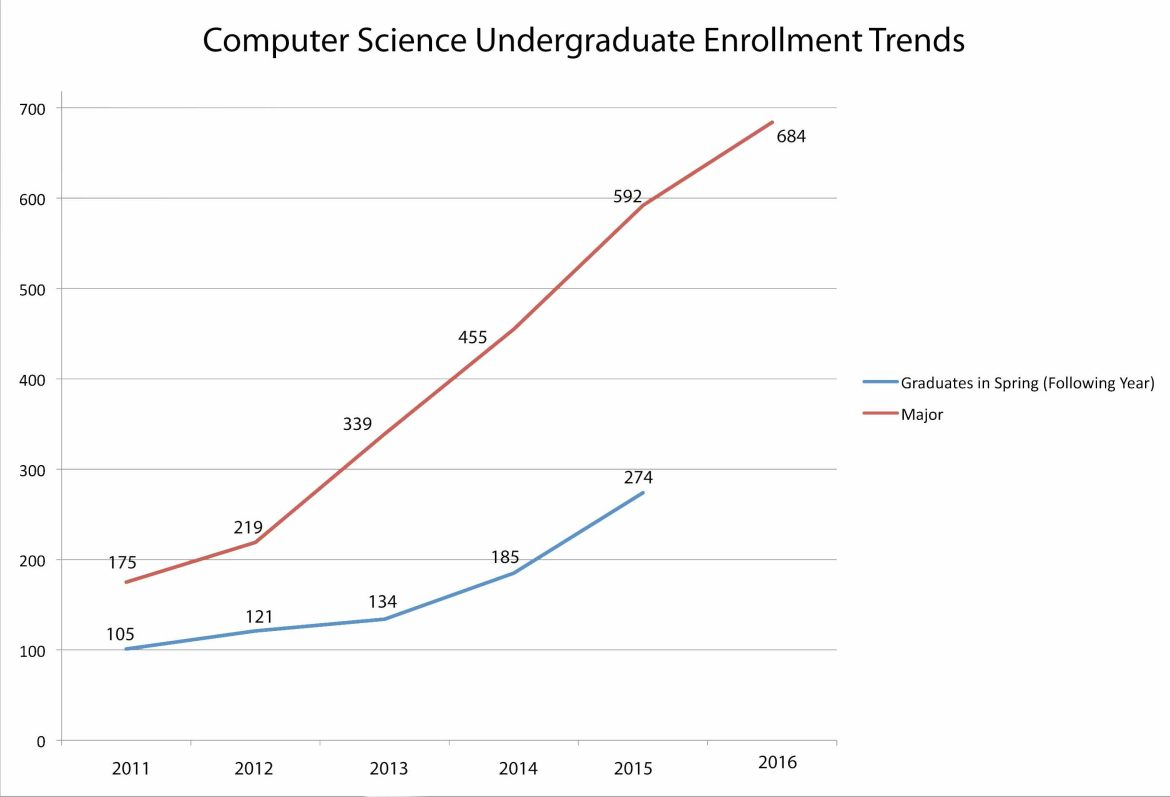 The number of Cornell undergraduates majoring in computer science has more than tripled since 2011.