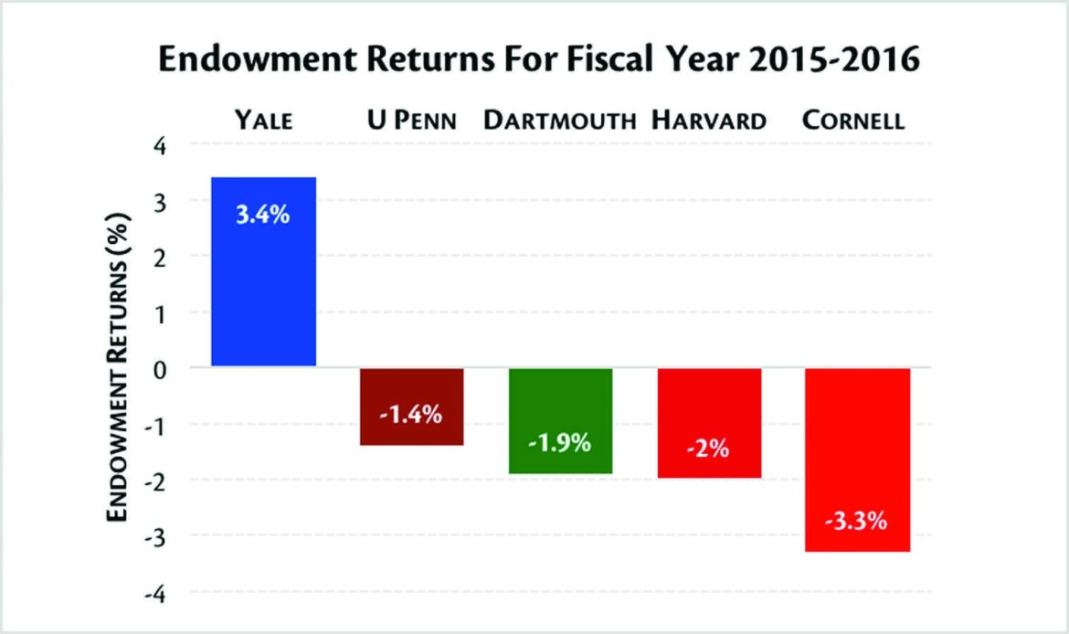 The University performed poorly among the Ivy League institutions in endowment returns, according to the 2015-2016 fiscal report released Thursday.