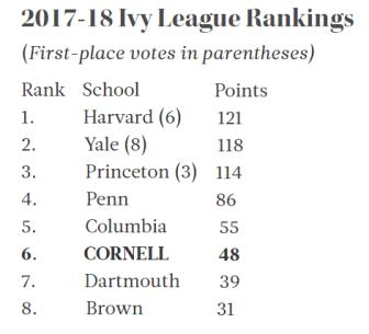 bball rankings
