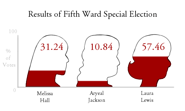 Fifth Ward election results.
