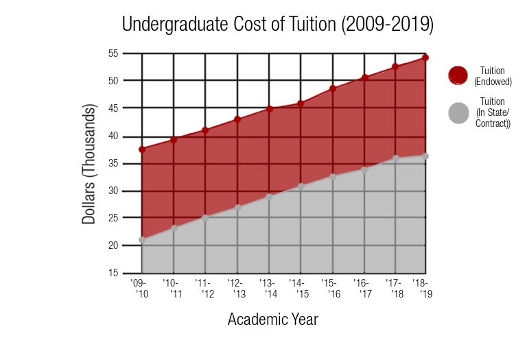 Cornell's tuition has been increasing every year for the last ten years.