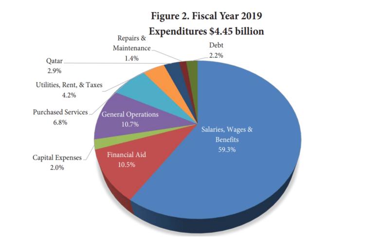 Cornell's expenditures total $4.45 billion.