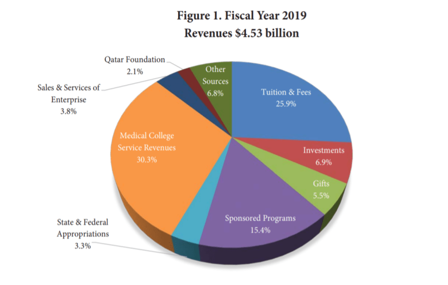 Cornell's revenues for fiscal year 2019 total $4.53 billion.