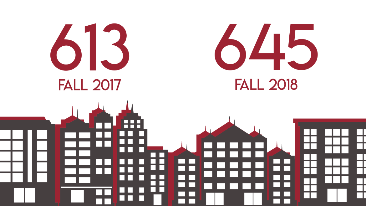 The number of transfer students enrolling at Cornell has increased from 613 in fall of 2017 to 645 in fall of 2018, which led to 38 more transfer housing applications being submitted this year.
