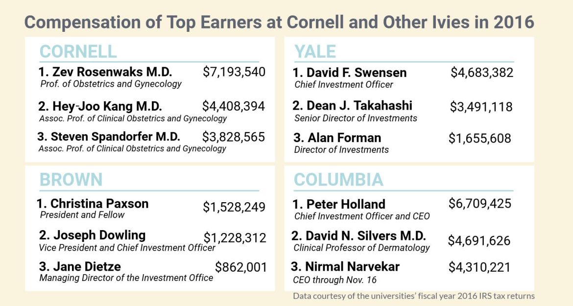 Weill Cornell Medicine Physicians Among Highest Paid Cornell
