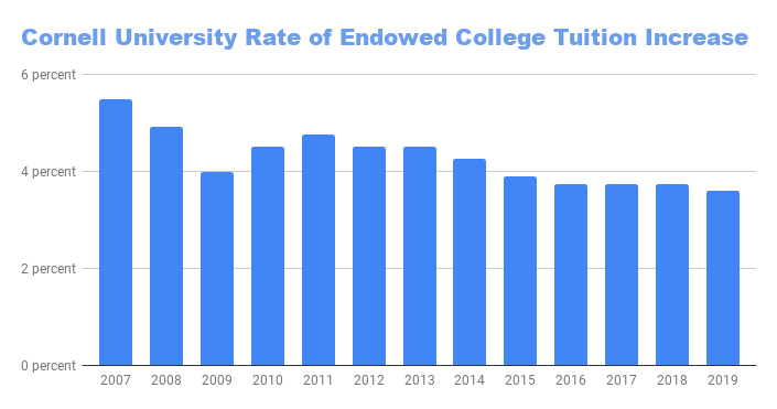 Aggregated from the University's published budget planning documents, this graph reflects the annual percent change in tuition for the endowed colleges.