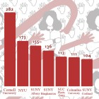 In 2018, Cornell had the highest number of reported sexual assault incidents out of every university and college in New York, according to data collected by the New York State Department of Education.