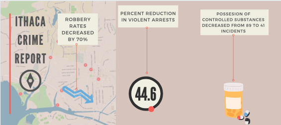 IPD released their two-year report that showcases a decrease in crime.