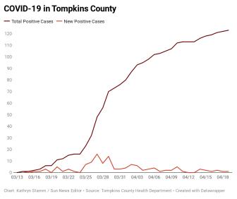 h67ZO-covid-19-in-tompkins-county