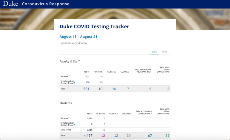 Duke's COVID Testing tracker, which monitors positive and negative tests for students in addition to faculty and staff on a weekly basis.