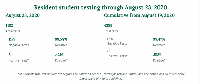 Binghamton's COVID tracker, which displays testing data from students on-campus.