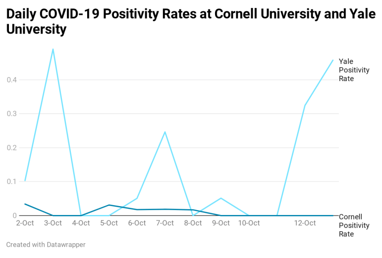 Yale was the only other Ivy league to resume in person instruction in September, and has employed a similar testing strategy as Cornell.
