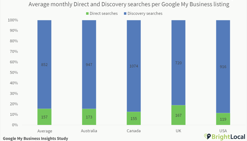 Direct and Discovery searches per Google My Business listing