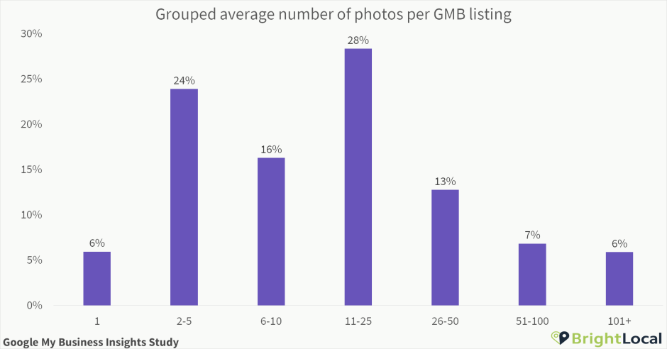 Number of Google My Business photos grouped