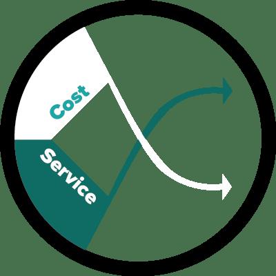 Enhance Service Decrease Costs
