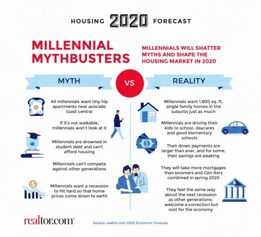 R2-36680-2020-Housing-Forecast-Mill.jpg?