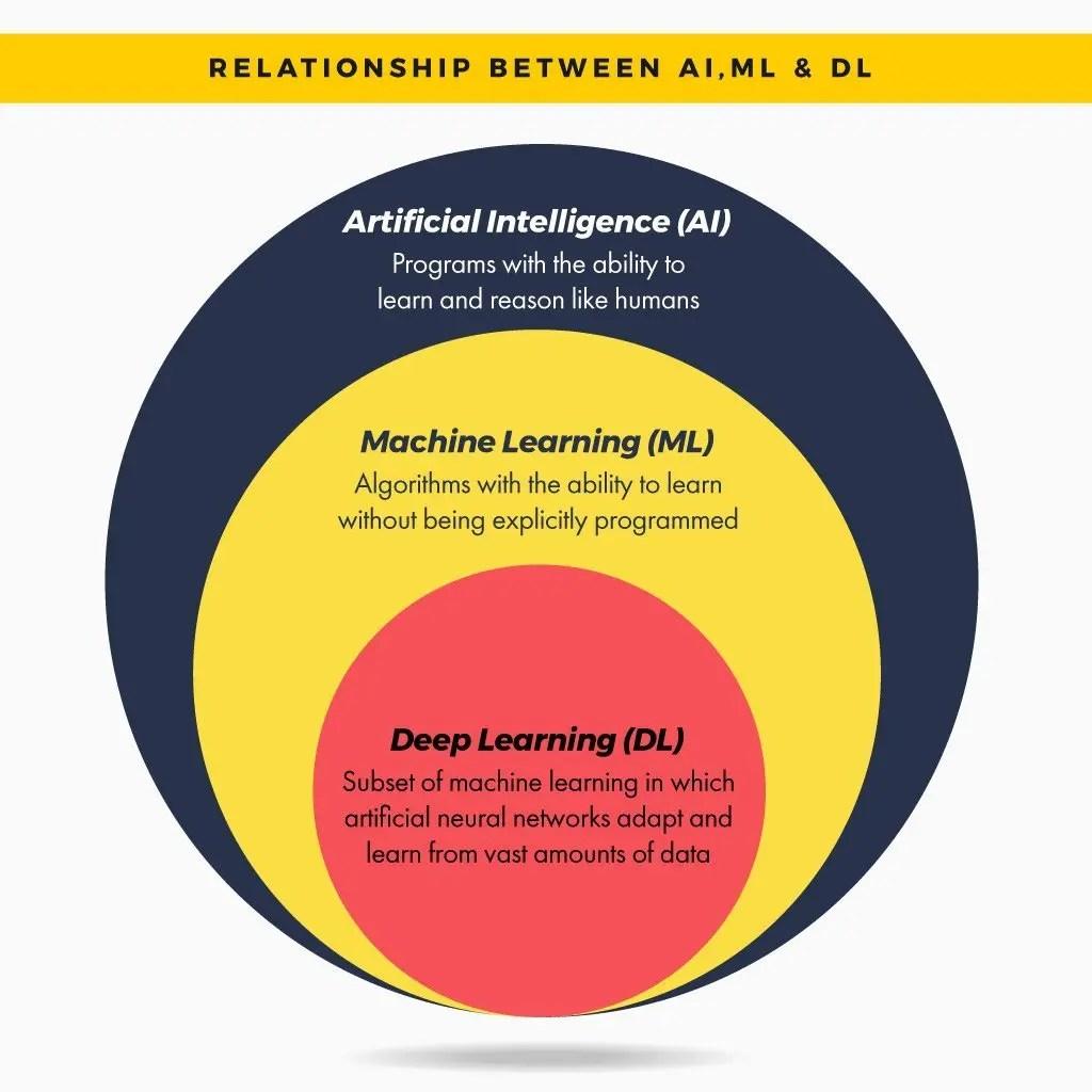 AI Courses in Bangalore