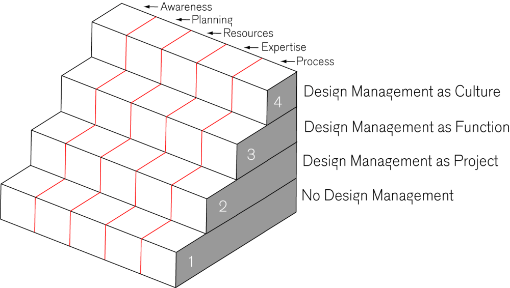 Design Management Staircase (1/2)